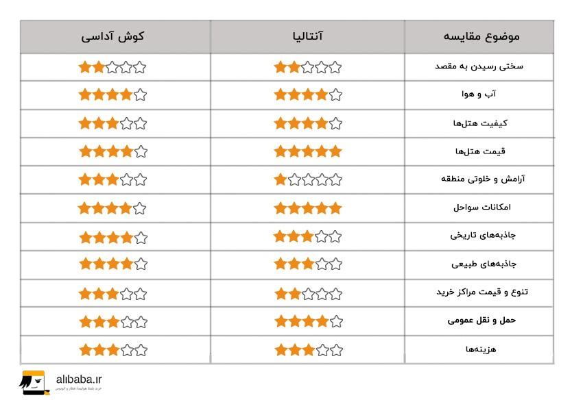 جدول مقایسه کوش آداسی و آنتالیا