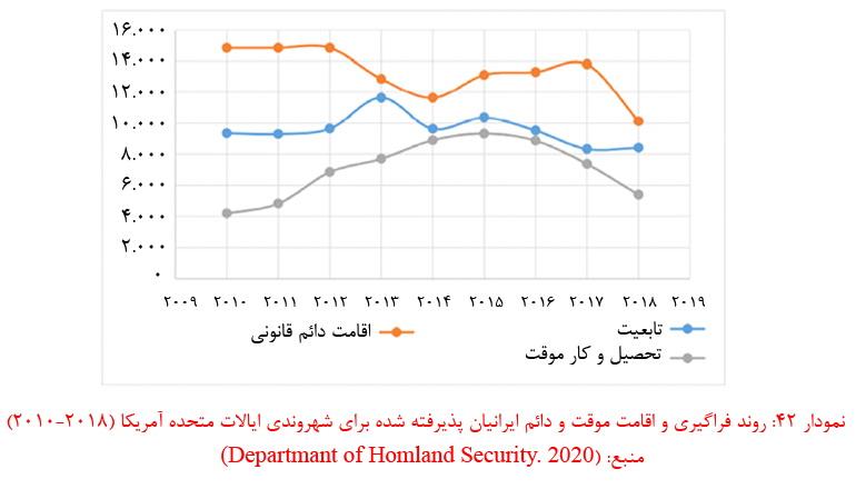 آمار مهاجرت ایرانی ها از کشور