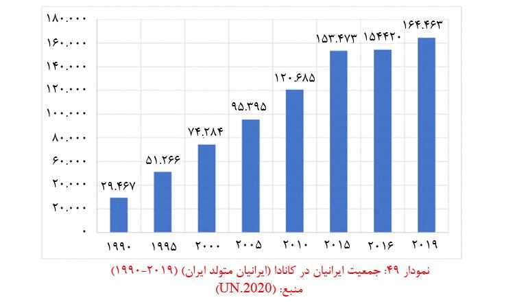 نمودار مهاجرت در ایران به کانادا