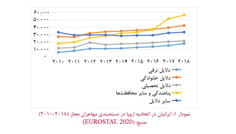دلایل مهاجرت ایرانیان به خارج از کشور