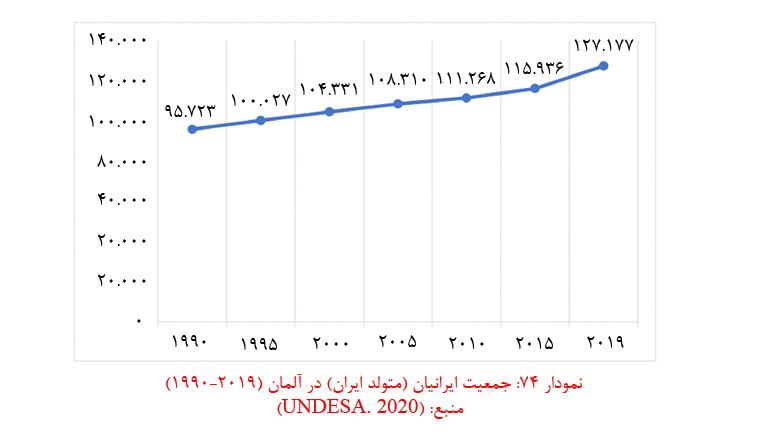 آمار مهاجرت از ایران به آلمان
