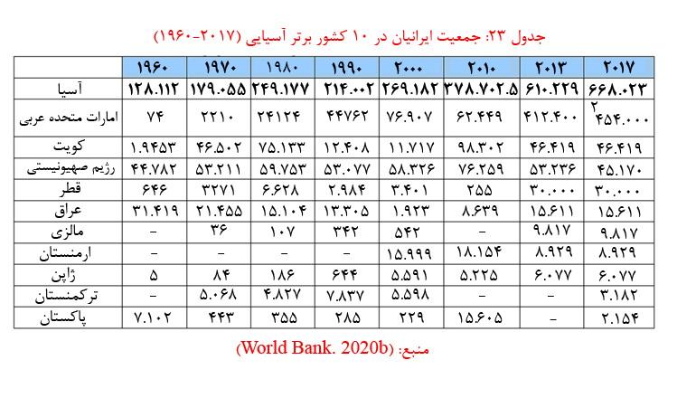 جدول جمعیت ایرانیان در 10 کشور برتر آسیایی