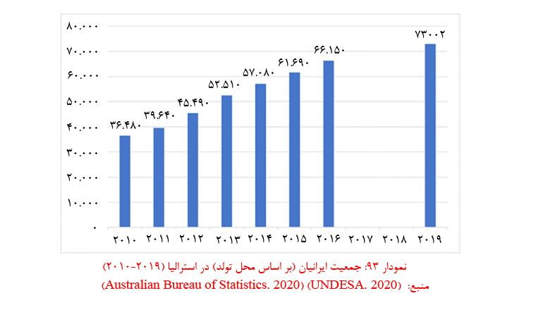 جمعیت ایرانیان بر اساس محل تولد در استرالیا