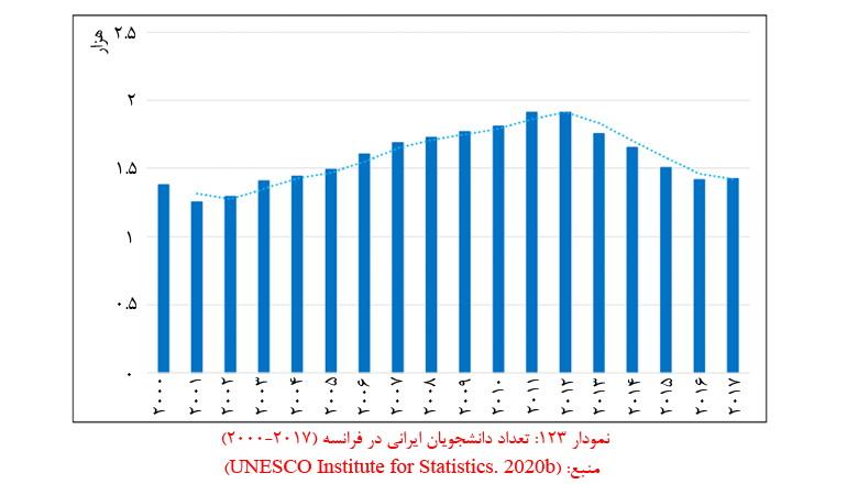 آمار دانشجویان ایرانی در فرانسه