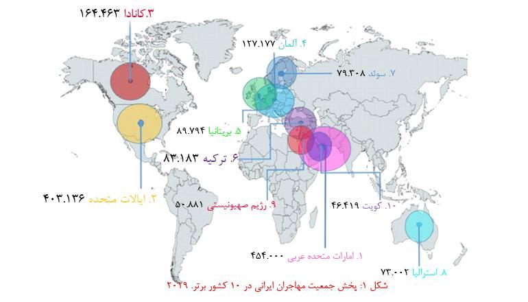 آمار مهاجرت از ایران