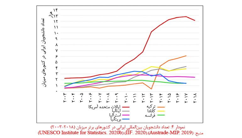 رتبه مهاجرت در ایران در 10 کشور برتر سال 2019