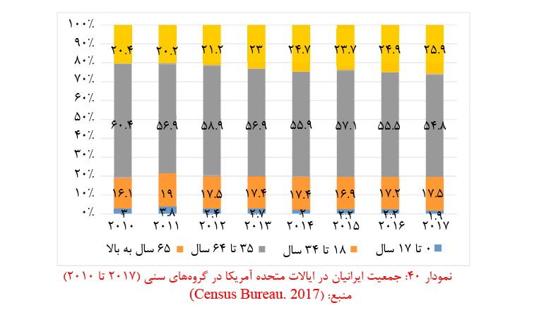 آمار مهاجرت از ایران در سال 99